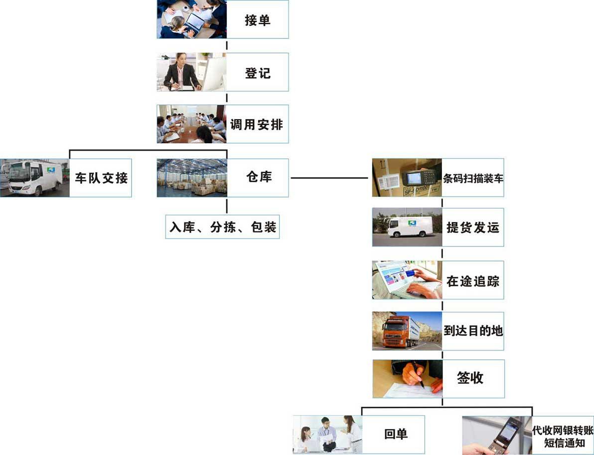 武汉物流运输流程